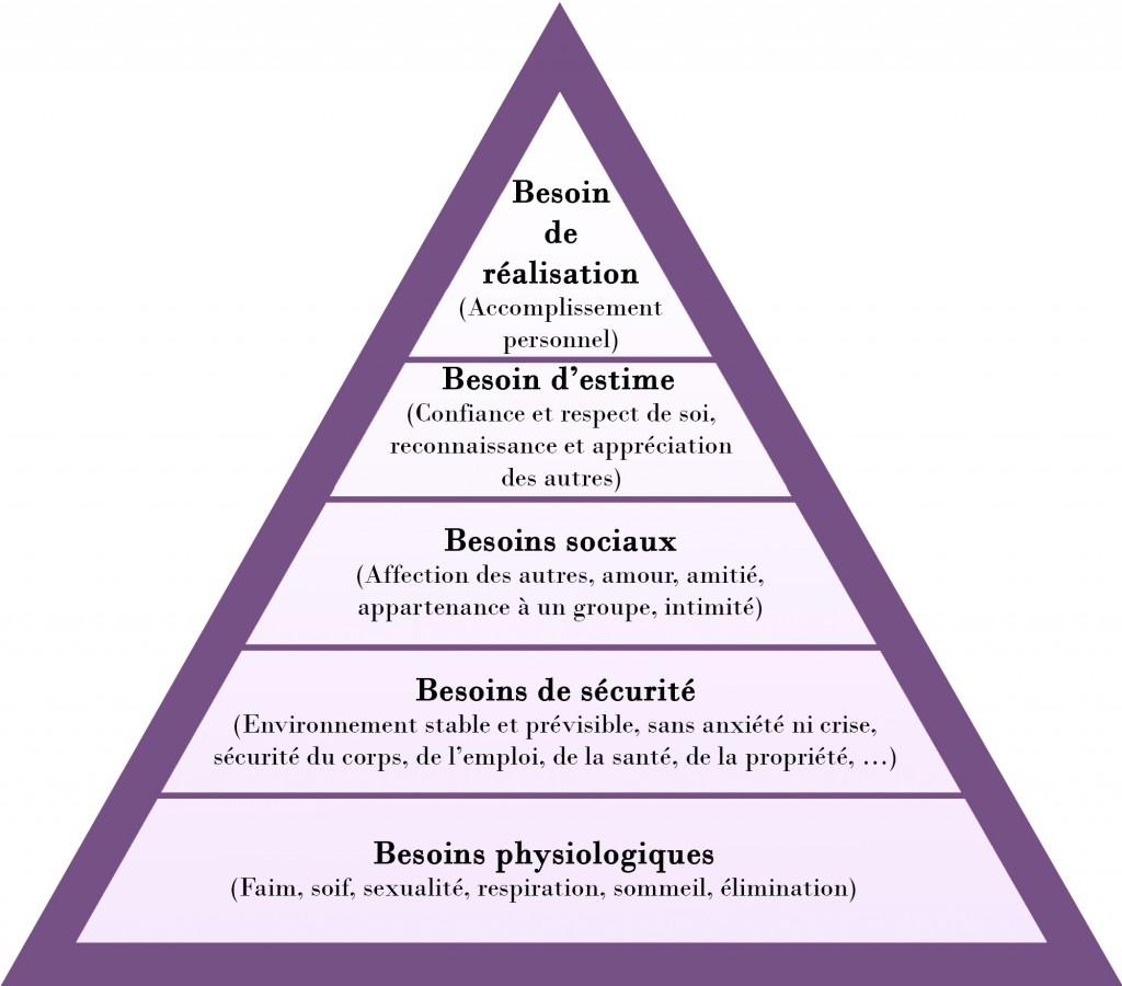 Pyramide des besoins de Maslow.